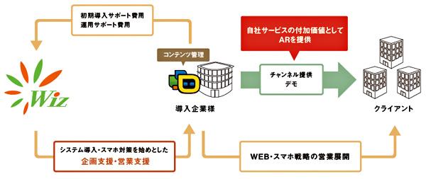 ウイズが提供するjunaio導入・運用サポート